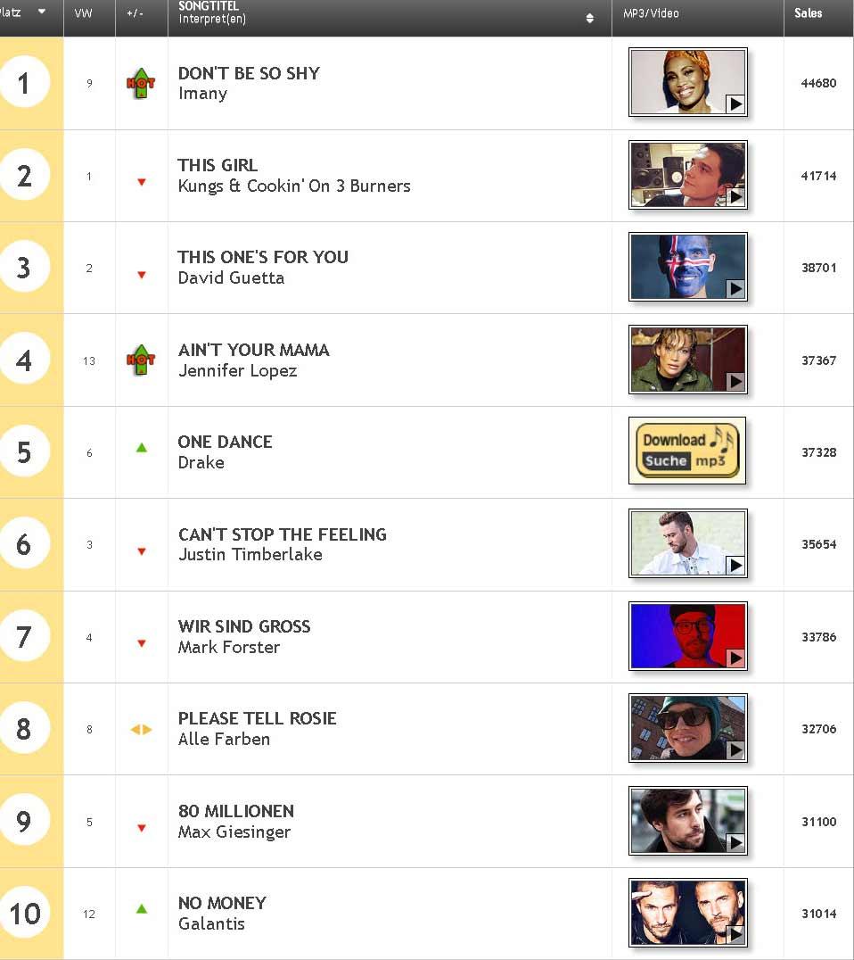 Германский хит парад по продажам синглов